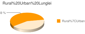 Lunglei census population